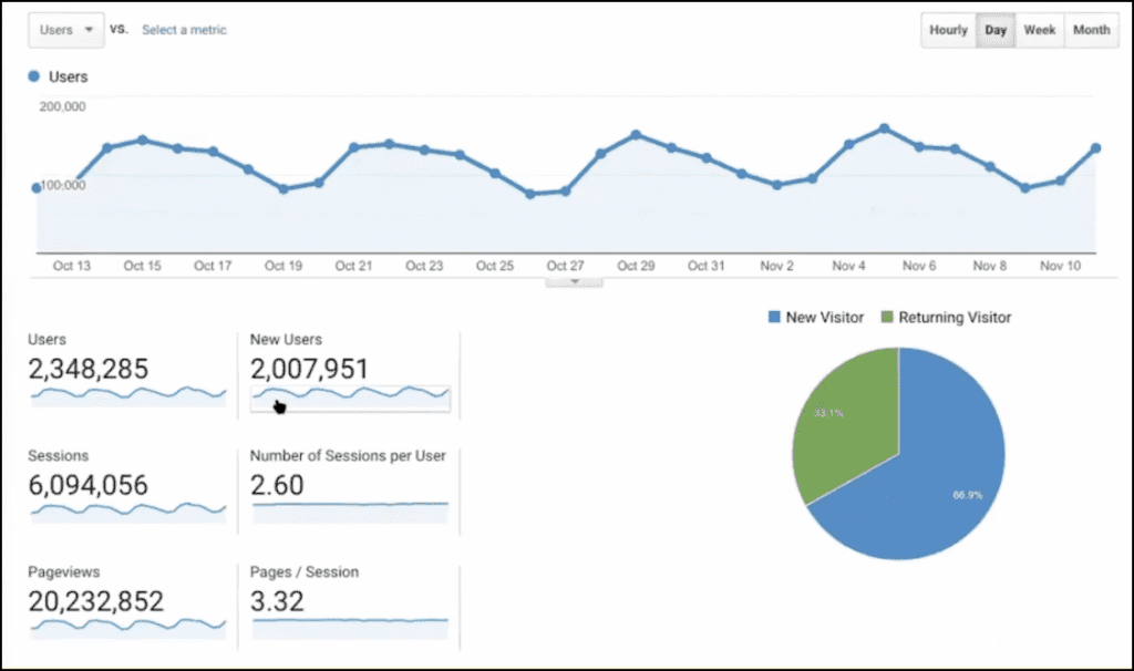 Website metrics for neilpatel.com from November to December 2019.