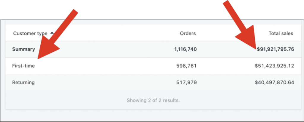 Screenshot from Ezra's dashboard showing $91 million in total sales, $51 million in first-time customers and $40 million in returning customers.