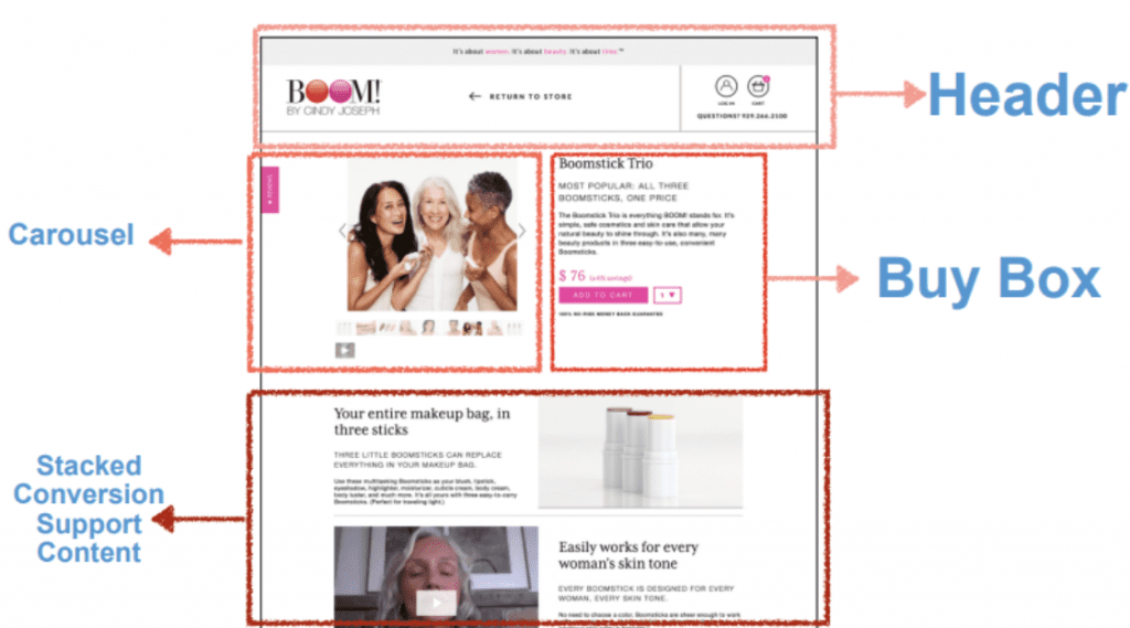The 4 elements of any product page: the header, carousel, buy box and stacked conversion support content.