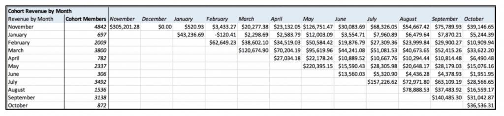 Customer Value Velocity case study: Image 1.