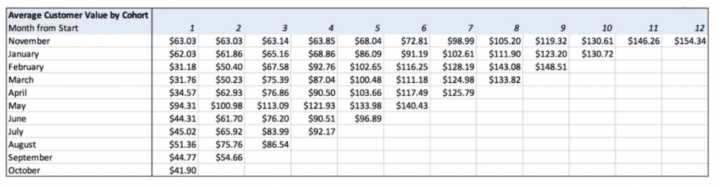 Customer Value Velocity case study: Image 3.