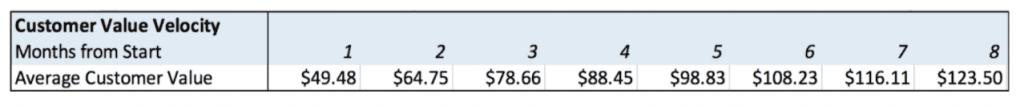 Customer Value Velocity case study: Image 4.