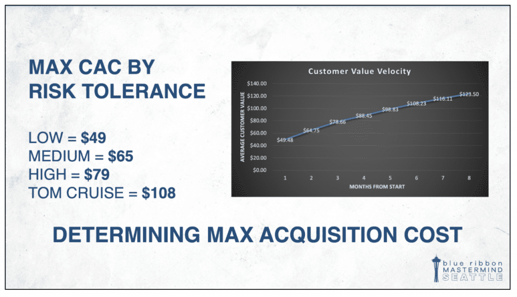 Using Customer Value Velocity to determine your max acquisition cost.