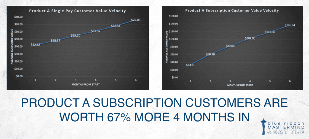 Using Customer Value Velocity to determine front-end offers.