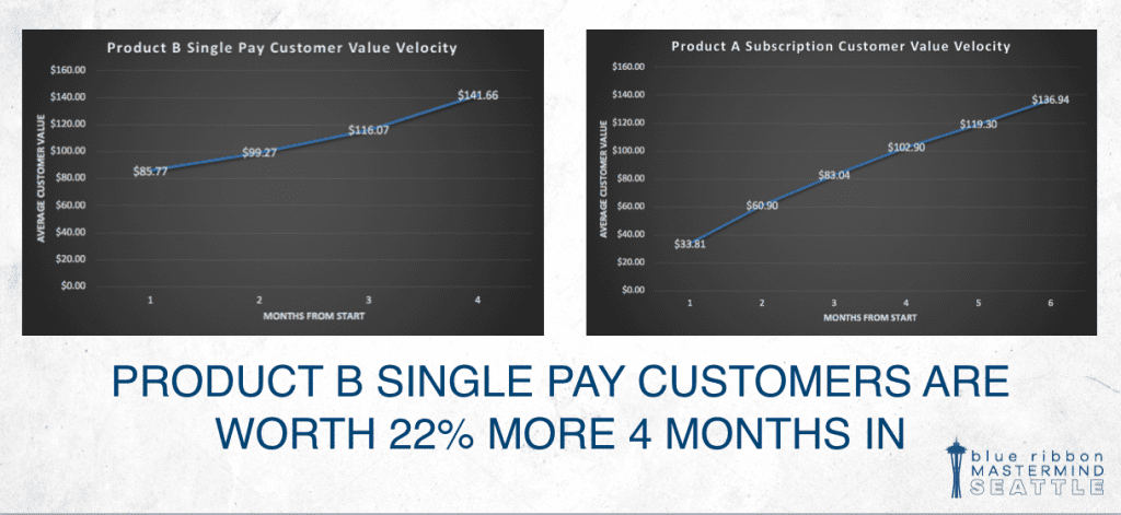 Using Customer Value Velocity to determine front-end offers (image 2).